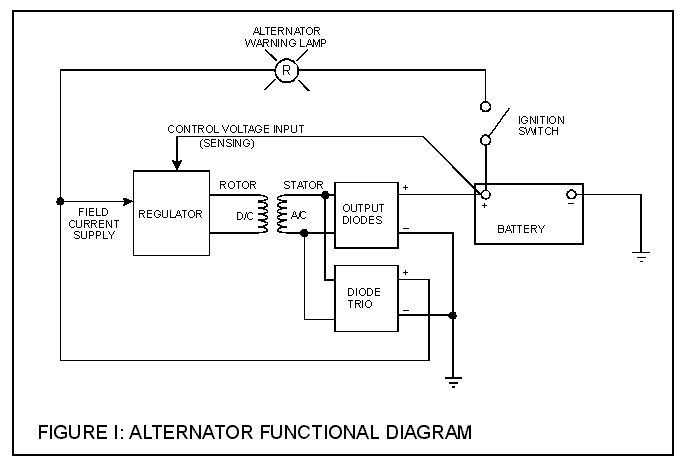 altfig1 understanding alternators how to library mx 5 miata world panel wiring diagram of an alternator at readyjetset.co