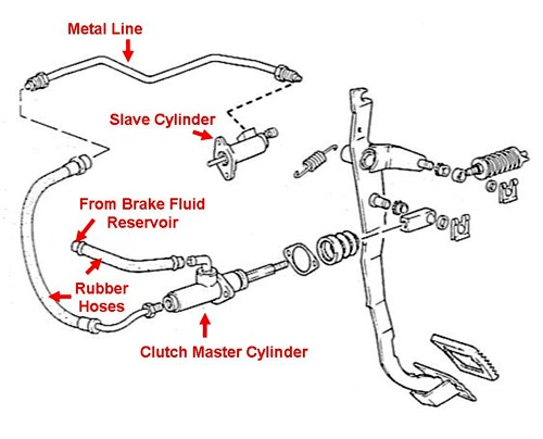 Bleeding The Hydraulic Clutch System How To Library Mx